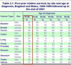 cancersurvivalrateBritainYear2000 300x273 - How your personality determines your state of health